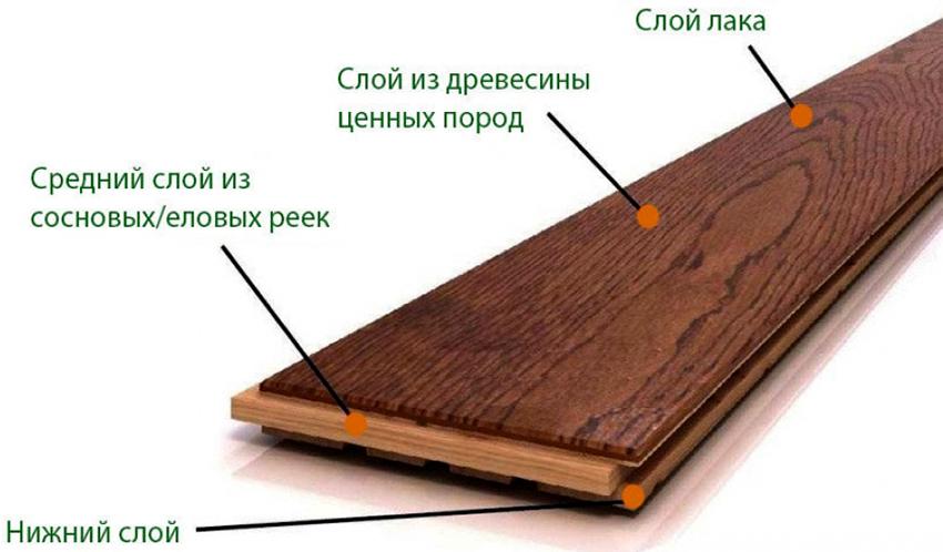 Паркетная доска - это напольное покрытие, состоящее из трех слоев