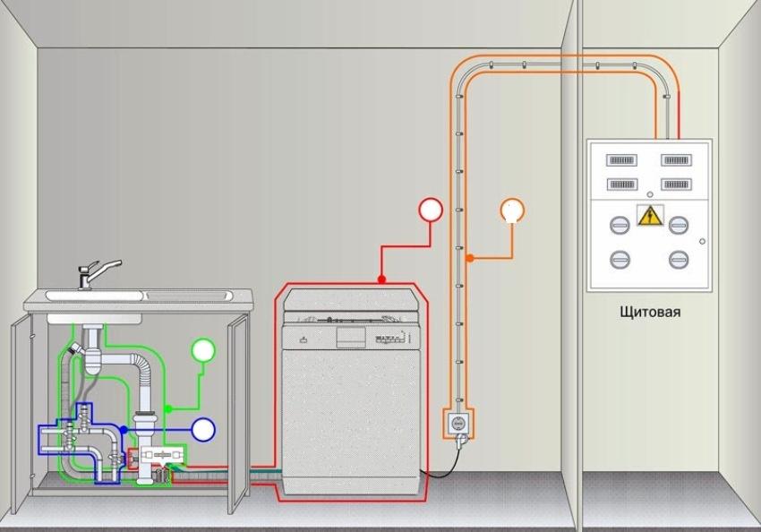 Проводка ПММ должна подключаться непосредственно к электрическому щитку дома