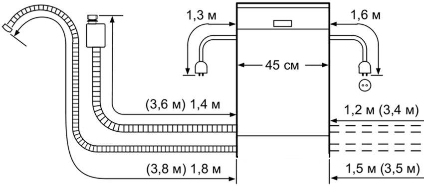 Расстояние до канализации не должно превышать отметку в 1,5 метра