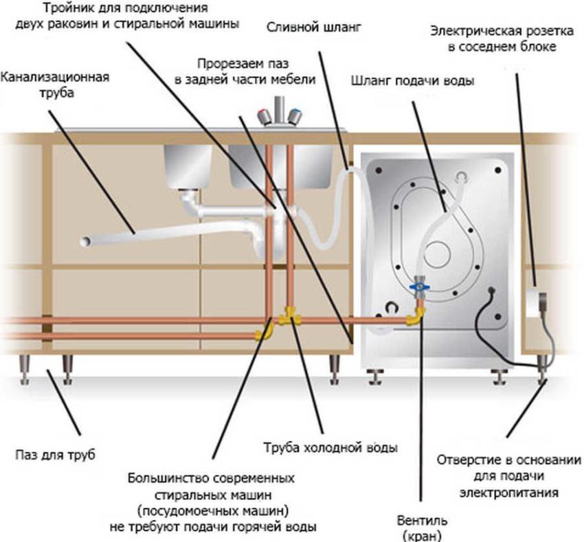 Схема подключения посудомоечной машины к коммуникациям