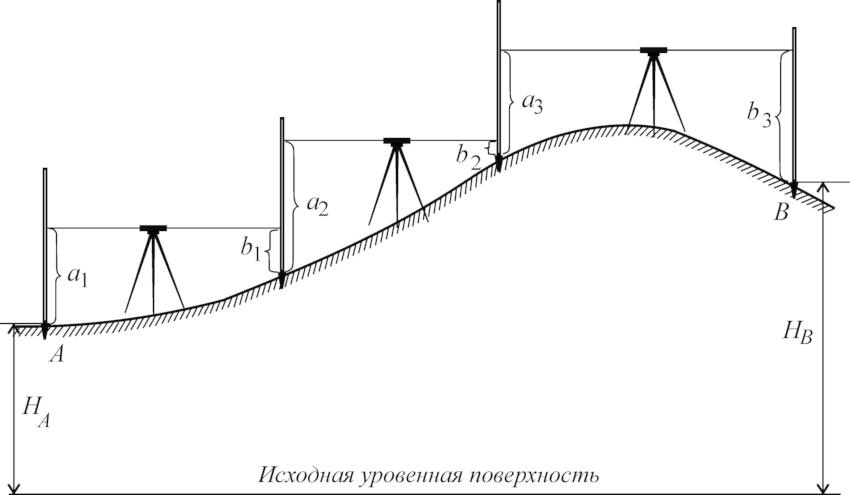 Процесс нахождения разности высот двух или более точек, является довольно сложной процедурой