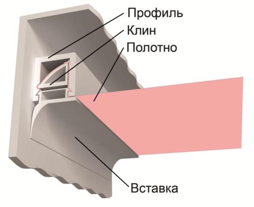 Используя отвертку, можно самостоятельно достать ткань из потолочного плинтуса