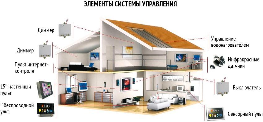 Для каждой отдельной системы дома обычно требуется свой пульт или монитор