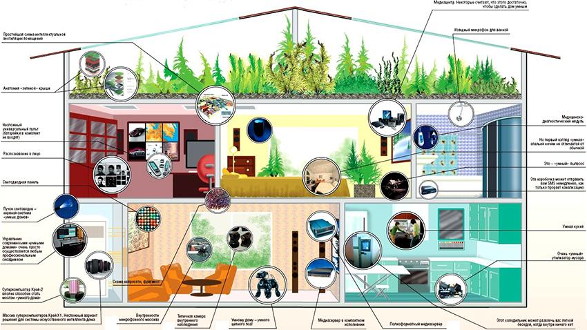 С помощью системы можно контролировать каждый уголок в доме