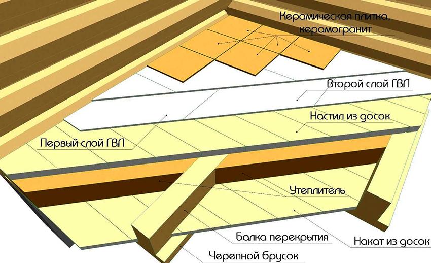 Схематический вариант монтажа гипсоволокнистых листов на лаги
