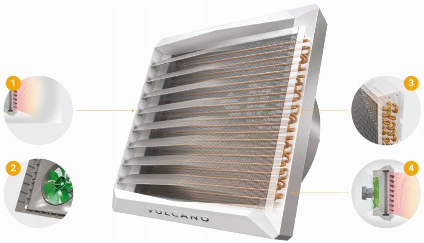 Строение калорифера Volcano: 1 - подвижные регулируемые лопатки, 2 - встроенный диффузор с вентилятором, 3 - нагревательные элементы, 4 - подача тёплого воздуха