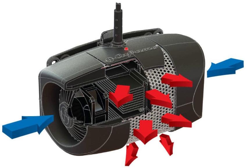 Принцип действия калорифера отопления: синие стрелки - холодный воздух, красные стрелки - тёплый воздух