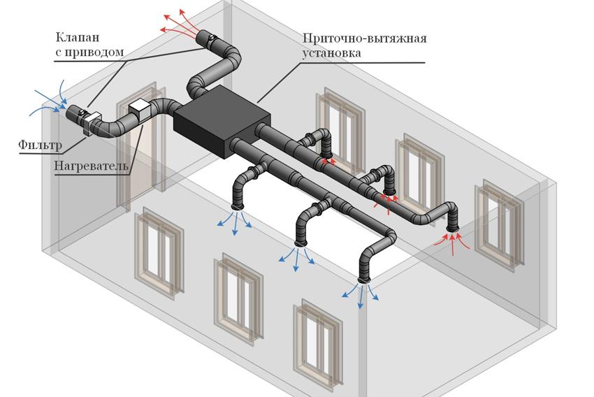 Схема установки калориферов в приточную вентиляцию