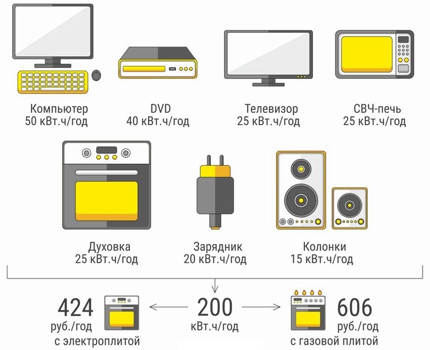Потребление электроэнергии приборами в режиме ожидания (кВт.ч/год)