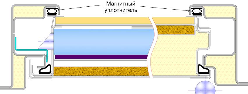 Монтаж магнитного уплотнителя на двери