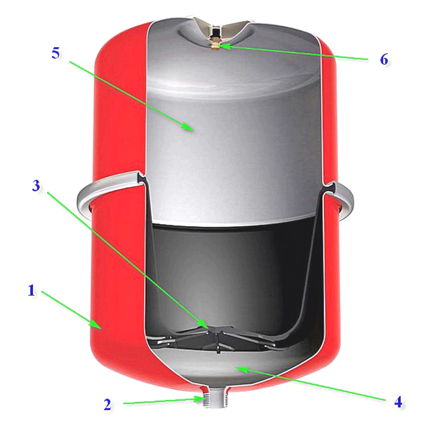 Строение расширительного бака мембранного типа: 1 металлический корпус, 2 патрубок, 3 мембрана между двумя камерами бака, 4 камера, заполняемая теплоносителем, 5 воздушная камера, 6 ниппель