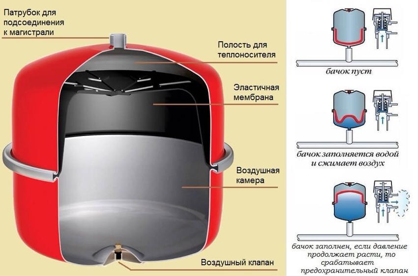 Принцип работы расширительного бака системы отопления