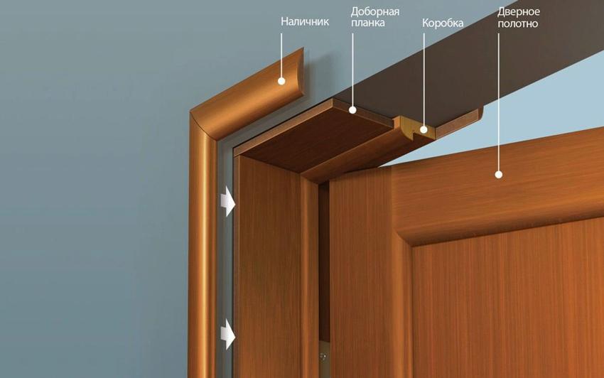 Схема применения наличников в оформлении дверного проема